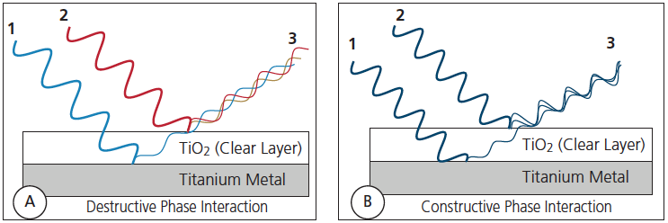 Desctructive and Constructive Phase Interactions