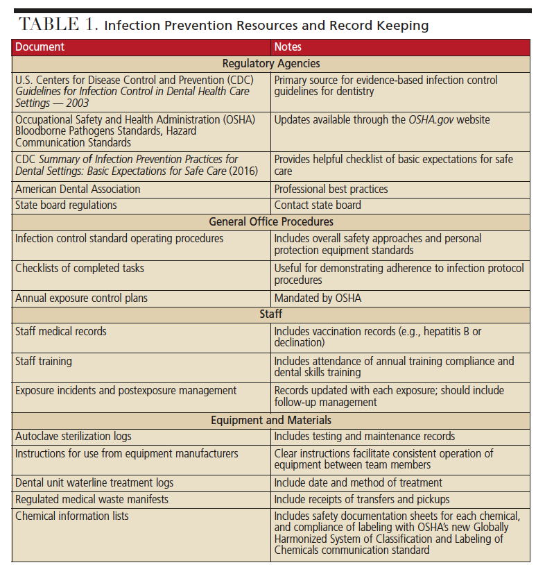 Asepsis Infection Prevention Table