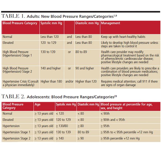 High Blood Pressure Ranges