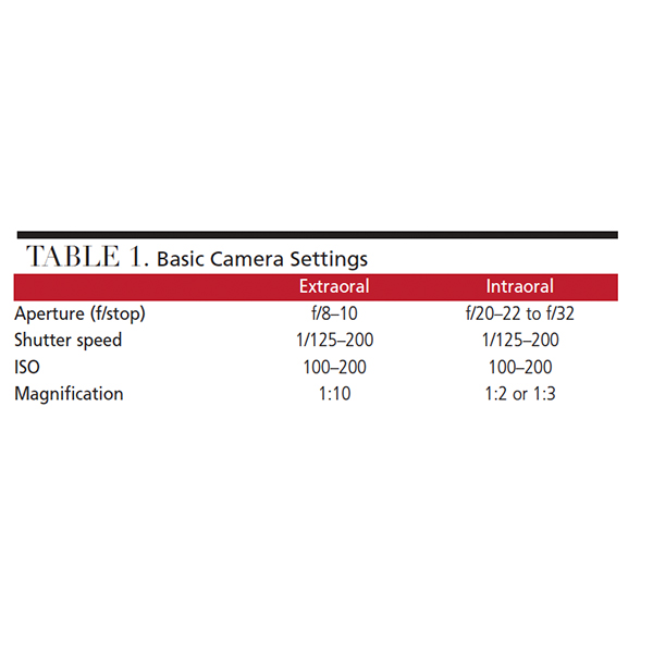 Guide to Dental Photography - Decisions in Dentistry