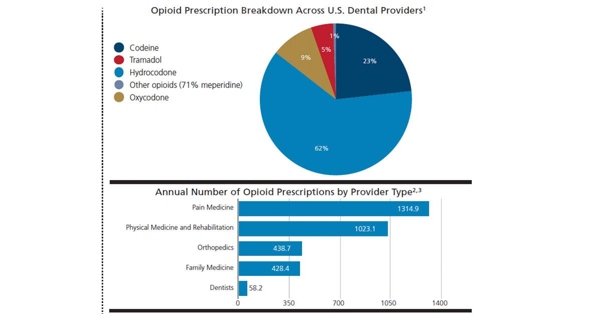 Opioid Prescribing Patterns In Oral Health Care