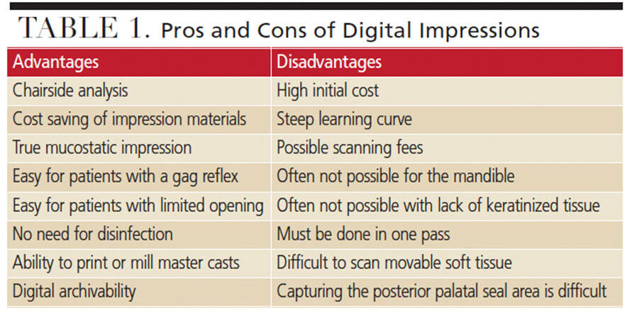 Pros and Cons of Digital Impressions