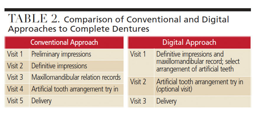 Conventional and Digital approaches to complete dentures